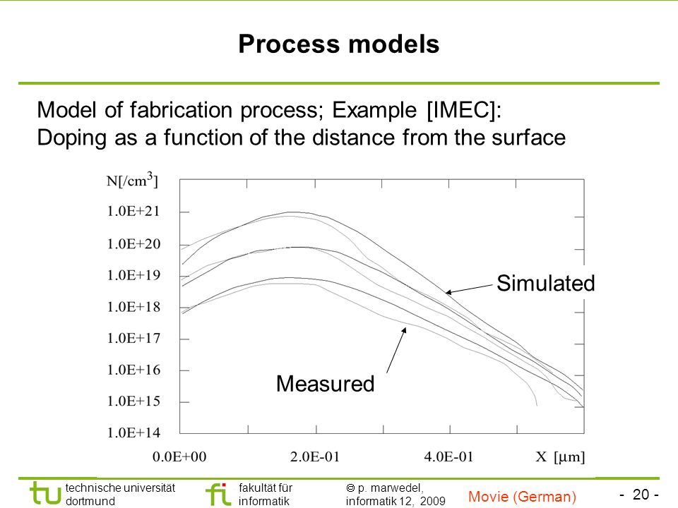 Process modelsModel of fabrication process; Example [IMEC]: Doping as a function of the distance from the surface.